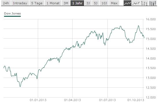 Klicken Sie auf die Grafik für eine größere Ansicht  Name:Dow-Jones-Chart.jpg Hits:4 Größe:56,9 KB ID:1067