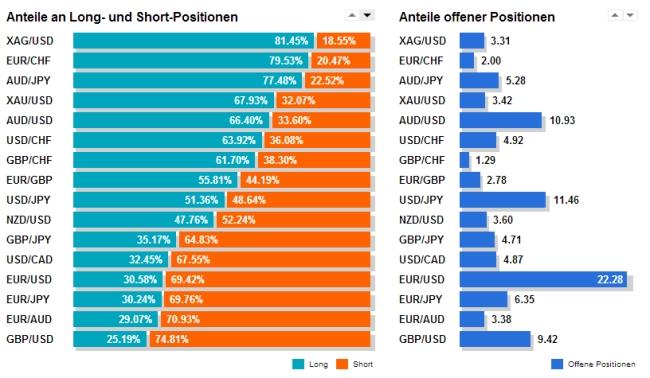Klicken Sie auf die Grafik für eine größere Ansicht  Name:long-short-anteile.jpg Hits:5 Größe:155,2 KB ID:1194