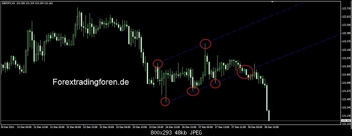 Klicken Sie auf die Grafik für eine größere Ansicht  Name:Forex Charttechnik Flaggen.jpg Hits:8 Größe:48,5 KB ID:2135