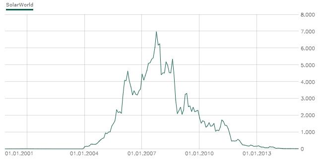 Klicken Sie auf die Grafik für eine größere Ansicht  Name:solarworld-chart.jpg Hits:10 Größe:46,0 KB ID:2230
