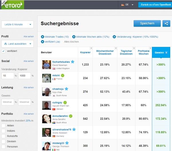 Klicken Sie auf die Grafik für eine größere Ansicht  Name:etoro-social-trading.jpg Hits:7 Größe:176,1 KB ID:2375