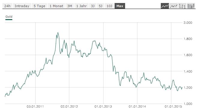 Klicken Sie auf die Grafik für eine größere Ansicht  Name:aktueller-gold-chart.jpg Hits:15 Größe:57,7 KB ID:2389
