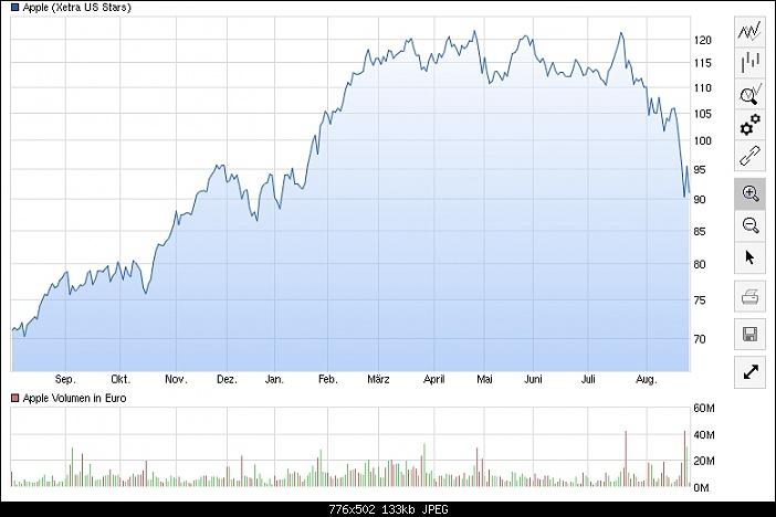 Klicken Sie auf die Grafik für eine größere Ansicht  Name:apple-aktie-chart-iphone.jpg Hits:2 Größe:133,3 KB ID:2679