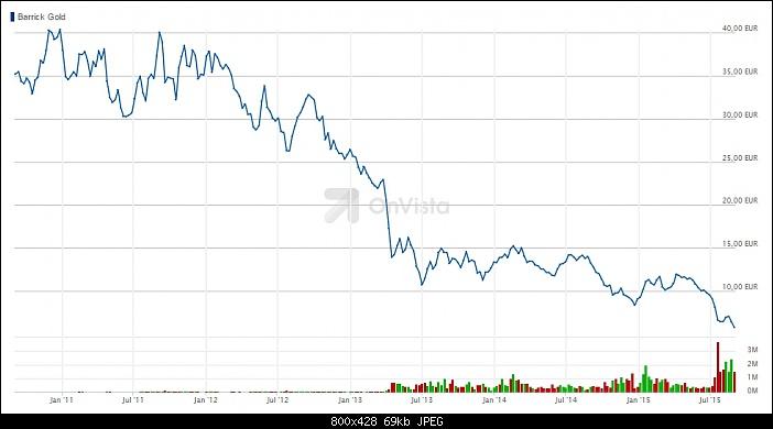 Klicken Sie auf die Grafik für eine größere Ansicht  Name:barrick-gold-chart.jpg Hits:2 Größe:68,5 KB ID:2697