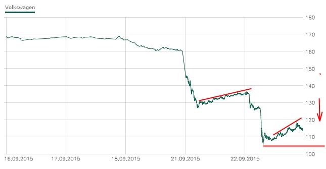 Klicken Sie auf die Grafik für eine größere Ansicht  Name:volkswagen-chart.jpg Hits:25 Größe:46,5 KB ID:2714