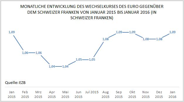Klicken Sie auf die Grafik für eine größere Ansicht  Name:Euro Wechselkurs gegenu?ber dem Schweizer Franken Statsitik.png Hits:8 Größe:11,7 KB ID:2759