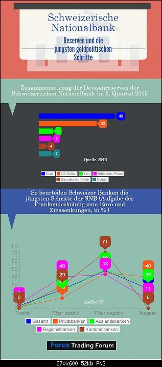 Klicken Sie auf die Grafik für eine größere Ansicht  Name:SNB Reserven und Bankenumfrage.jpg Hits:1 Größe:52,5 KB ID:2760