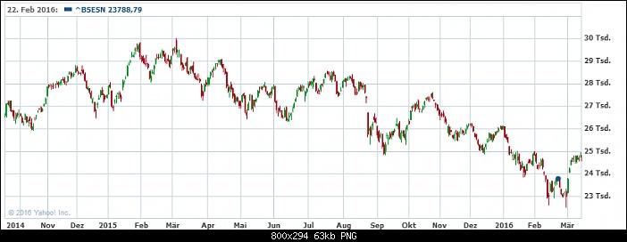 Klicken Sie auf die Grafik für eine größere Ansicht  Name:BSE Sensex Index.jpg Hits:1 Größe:62,7 KB ID:2770