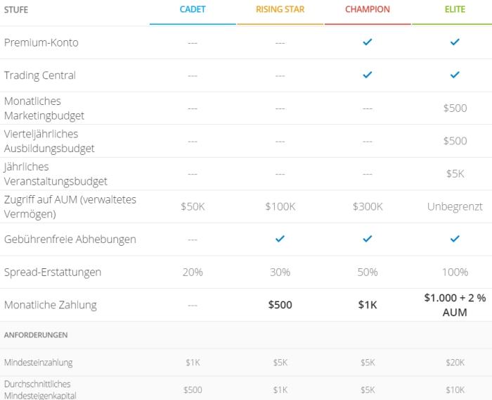 Klicken Sie auf die Grafik für eine größere Ansicht  Name:etoro-top-trader-forex.jpg Hits:15 Größe:89,9 KB ID:2783