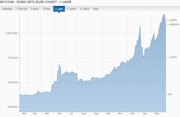Klicken Sie auf die Grafik für eine größere Ansicht  Name:Bitcoin-chart.jpg Hits:8 Größe:73,7 KB ID:2813
