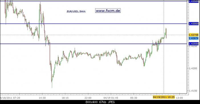 Klicken Sie auf die Grafik für eine größere Ansicht  Name:EURO 5min (19.04.).jpg Hits:8 Größe:67,1 KB ID:283