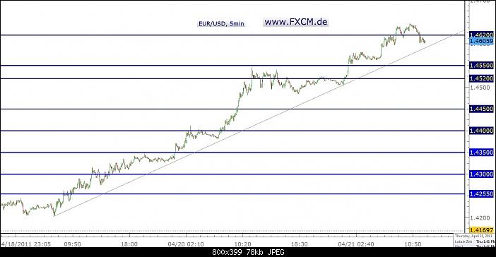 Klicken Sie auf die Grafik für eine größere Ansicht  Name:EURO 5min (21.04.).jpg Hits:8 Größe:77,7 KB ID:285
