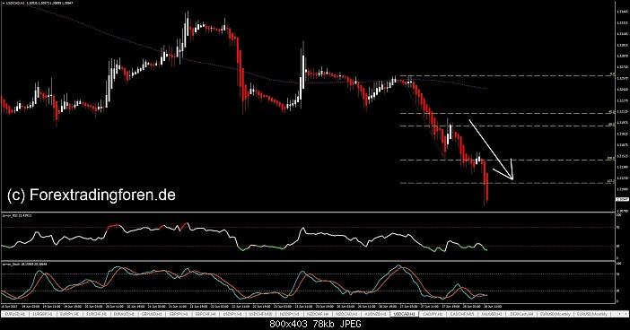Klicken Sie auf die Grafik für eine größere Ansicht  Name:Buy the Dip and Sell the Bounce.jpg Hits:10 Größe:77,5 KB ID:2881