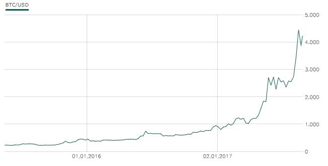 Klicken Sie auf die Grafik für eine größere Ansicht  Name:bitcoin-chart.jpg Hits:9 Größe:32,2 KB ID:2883