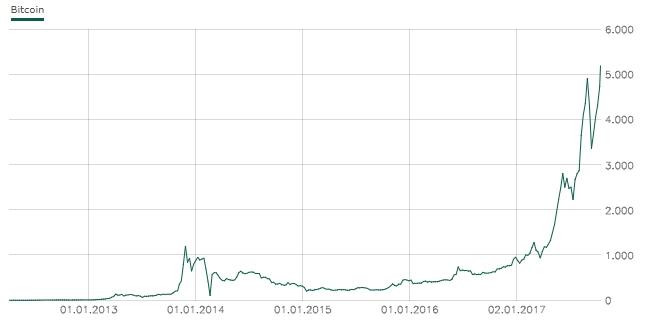 Klicken Sie auf die Grafik für eine größere Ansicht  Name:bitcoin-chart.jpg Hits:17 Größe:40,3 KB ID:2903