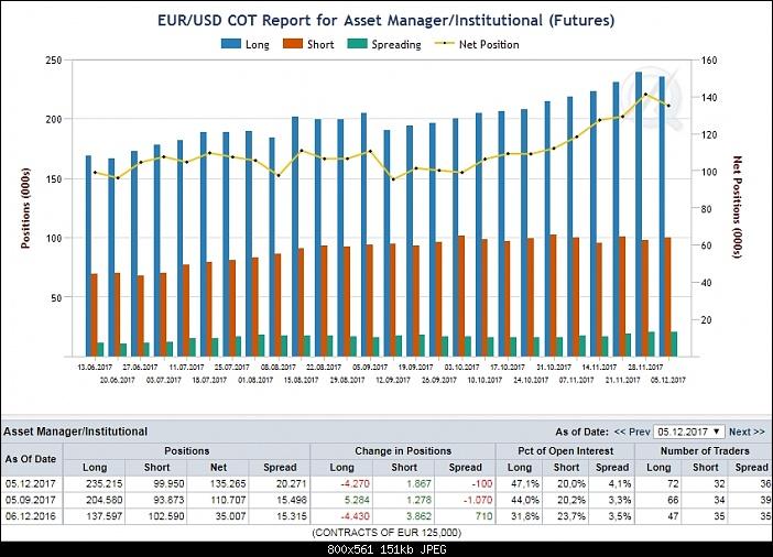 Klicken Sie auf die Grafik für eine größere Ansicht  Name:COT-Reports-forex-strategie.jpg Hits:7 Größe:150,9 KB ID:2946