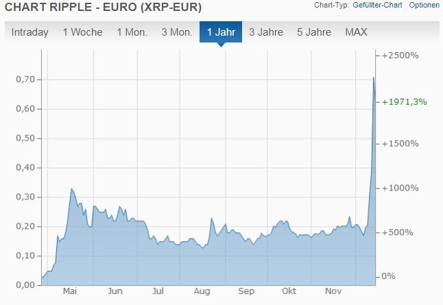 Klicken Sie auf die Grafik für eine größere Ansicht  Name:Ripple-chart-euro.jpg Hits:11 Größe:89,1 KB ID:2950