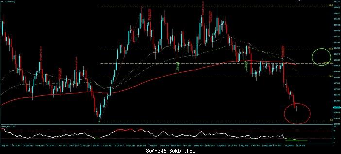Klicken Sie auf die Grafik für eine größere Ansicht  Name:Forex Gold XAU USD Long Trading.jpg Hits:1 Größe:79,7 KB ID:3064