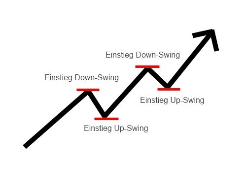 Klicken Sie auf die Grafik für eine größere Ansicht  Name:swingtrading.jpg Hits:114 Größe:35,2 KB ID:31