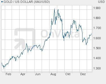 Klicken Sie auf die Grafik für eine größere Ansicht  Name:Gold-Chart.png Hits:5 Größe:11,3 KB ID:488