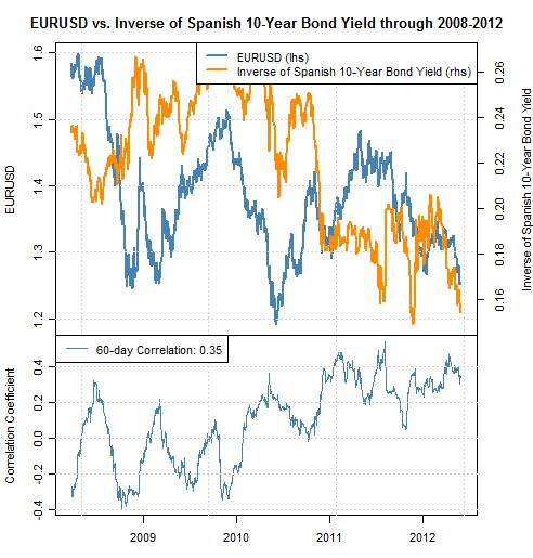 Klicken Sie auf die Grafik für eine größere Ansicht  Name:forex_correlations_egan_jones_spain_euro_lows_body_Picture_1.png Hits:12 Größe:25,2 KB ID:596