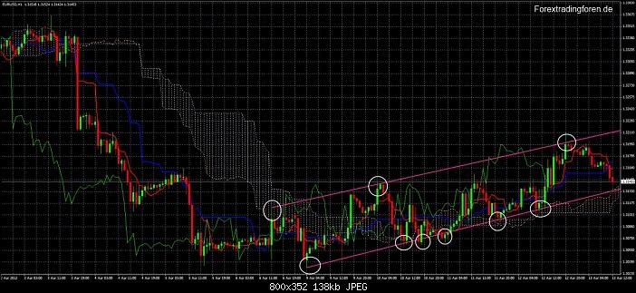 Klicken Sie auf die Grafik für eine größere Ansicht  Name:Trendkanal EurUsd.jpg Hits:3 Größe:137,7 KB ID:686