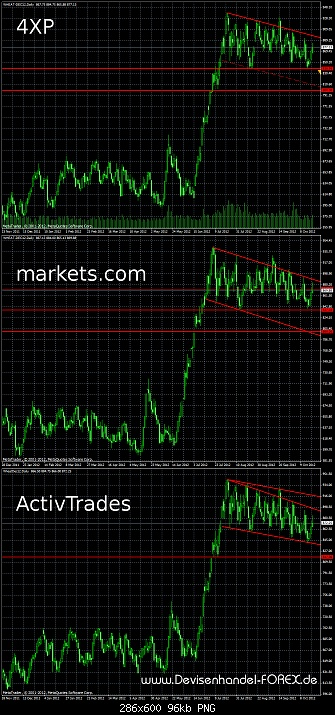 Klicken Sie auf die Grafik für eine größere Ansicht  Name:wheat-cfd-3-brokers.jpg Hits:2 Größe:95,6 KB ID:689