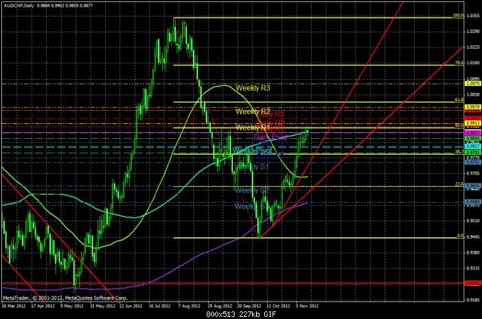 Klicken Sie auf die Grafik für eine größere Ansicht  Name:audchf-d1-20121113.jpg Hits:1 Größe:226,6 KB ID:704