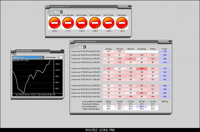 Klicken Sie auf die Grafik für eine größere Ansicht  Name:030713GBPUSD-Stats.jpg Hits:4 Größe:102,7 KB ID:865